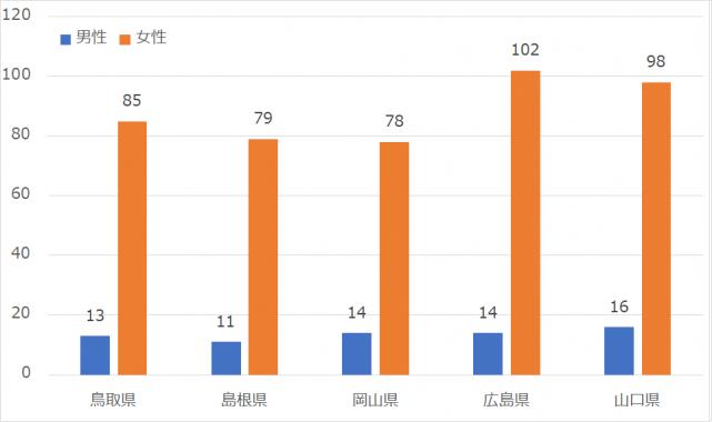 中国地方の平均いいね数