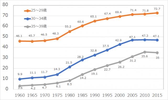 男性の未婚率