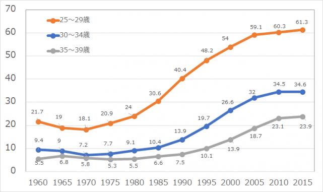 女性の未婚率