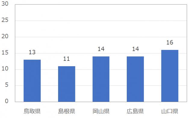 中国の男性のomiai(おみあい)の平均いいね数