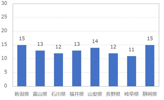 中部の男性のomiai(おみあい)の平均いいね数