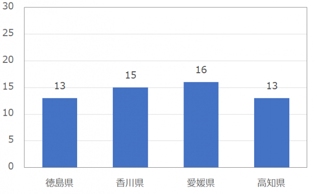 四国の男性のomiai(おみあい)の平均いいね数
