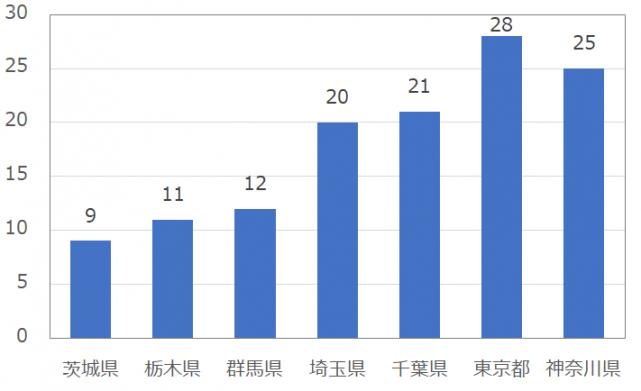 関東の男性のomiai(おみあい)の平均いいね数