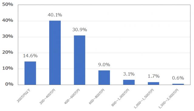 マッチングアプリwith(ウィズ)の男性会員の年収