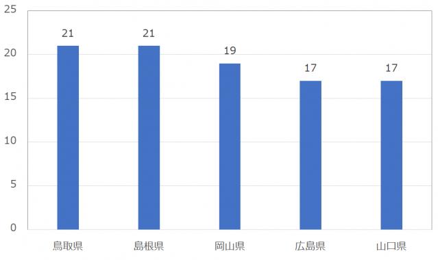 Omiai(おみあい)の男性いいね数:中国