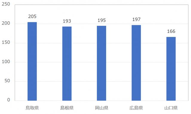 with(ウィズ)の女性会員平均いいね数:中国地方