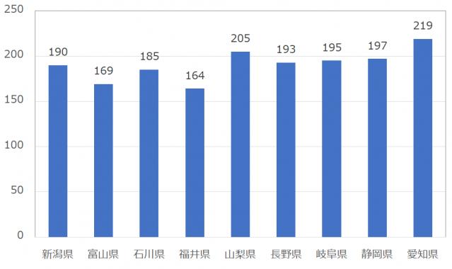 with(ウィズ)の女性会員平均いいね数:中部地方