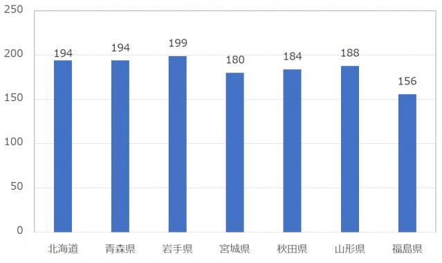 with(ウィズ)の女性会員平均いいね数:北海道東北地方
