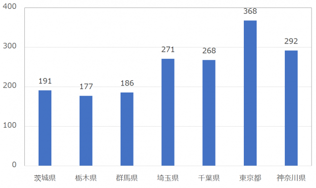 with(ウィズ)の女性会員平均いいね数:関東地方