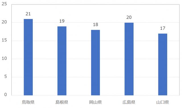 with(ウィズ)の男性のいいね数:中国