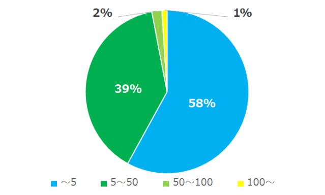 タップル誕生の男性平均いいかも数