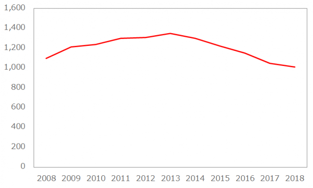 中国の結婚登記数