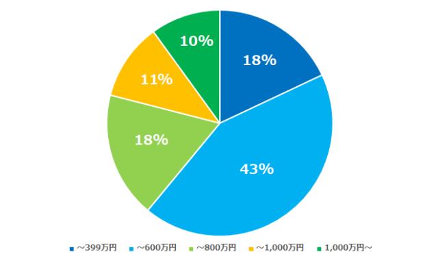 naco-doの年収分布