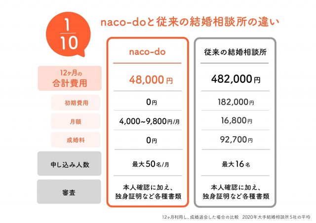 naco-doの料金体系