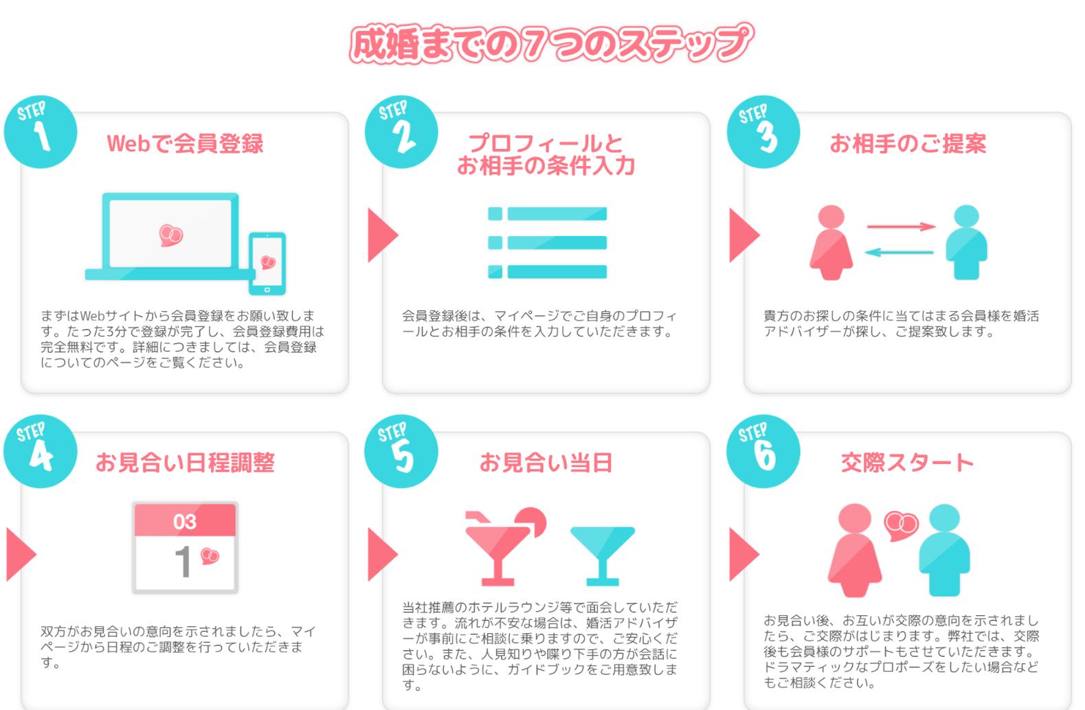 成婚までの7つのステップ